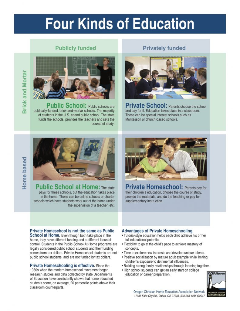 Here is an infographic describing the four kinds of education in Oregon, including public schools, charter schools, private schools, and private homeschooling.